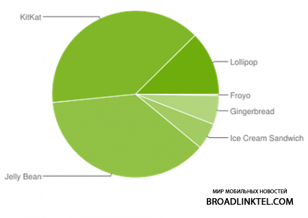 Android Lollipop ��� ����������� �� 18,1% ���� Android-���������